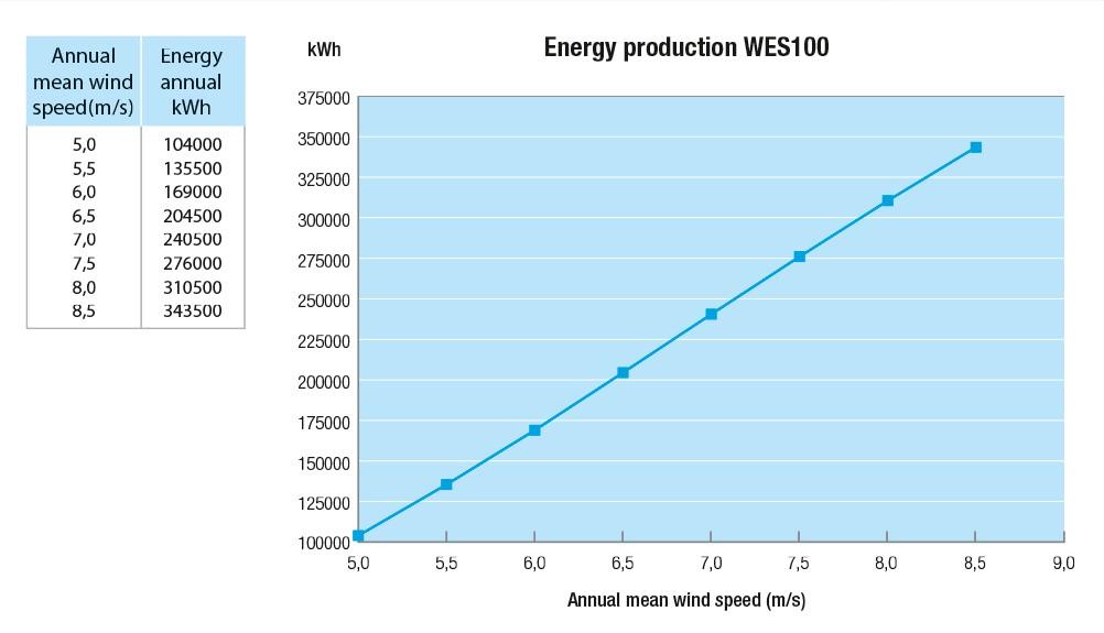 WES grafiek EnergyProduction