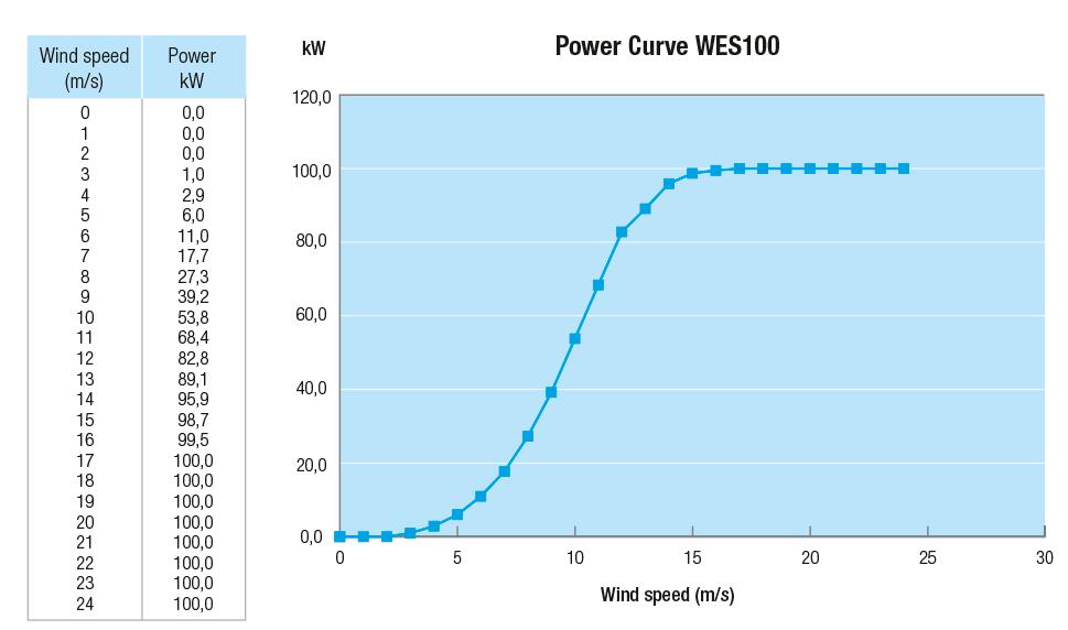 WES grafiek PowerCurve