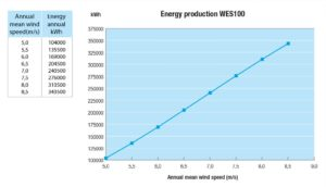 WES100_grafiek_EnergyProduction