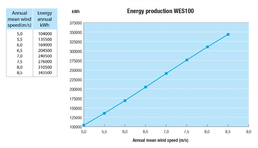 WES100_grafiek_EnergyProduction