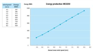 WES250_grafiek_EnergyProduction
