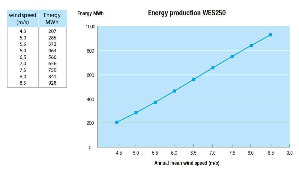 WES grafiek EnergyProduction