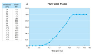 WES250_grafiek_PowerCurve_0