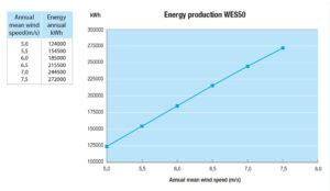 WES50_grafiek_EnergyProduction