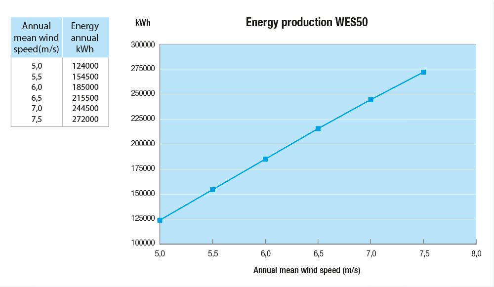 WES50_grafiek_EnergyProduction