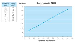 WES80_grafiek_EnergyProduction