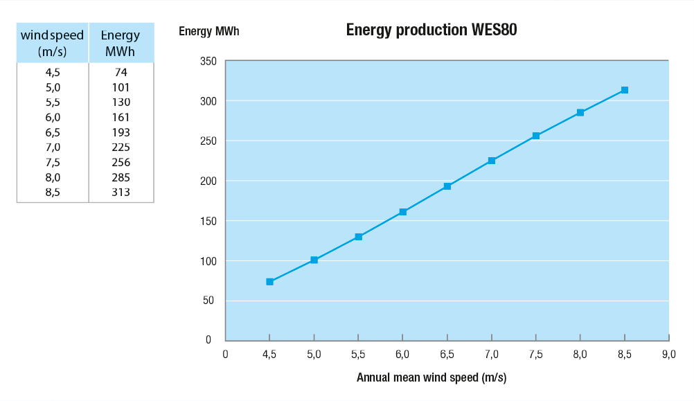 WES80_grafiek_EnergyProduction