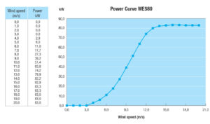 WES80_grafiek_PowerCurve_0