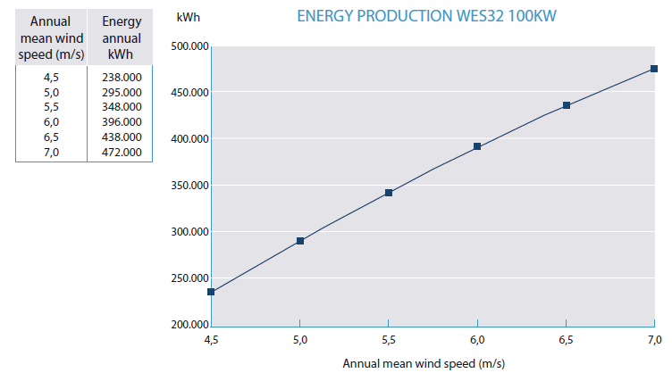 Energy Production 32-100