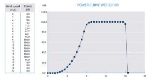 Power Curve 32-100
