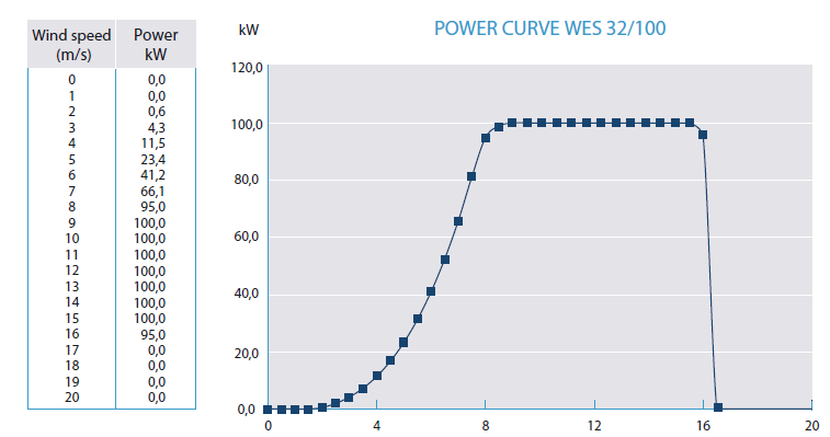 Power Curve 32-100