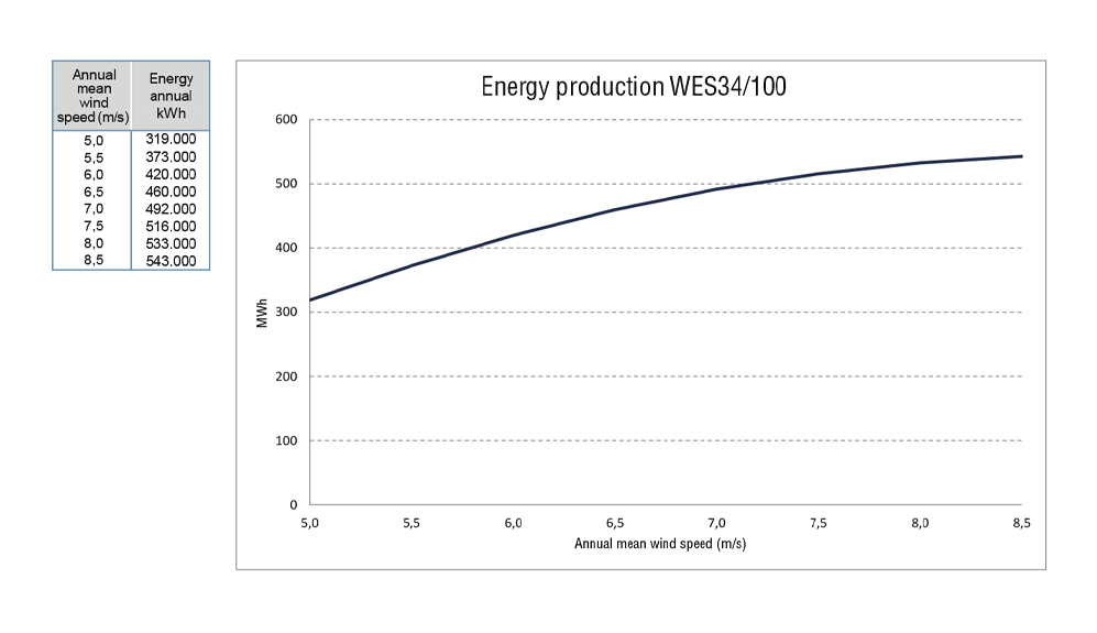 WES43-100-energy-production