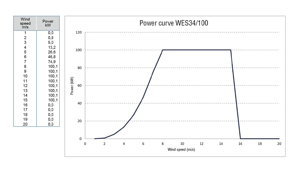 WES43-100-powercurve