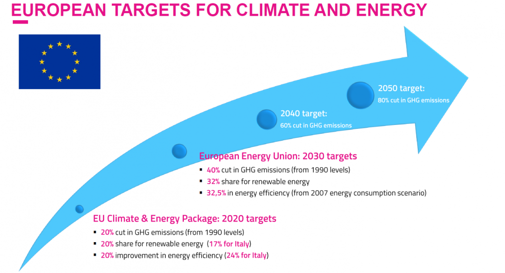 European targets for climate and energy