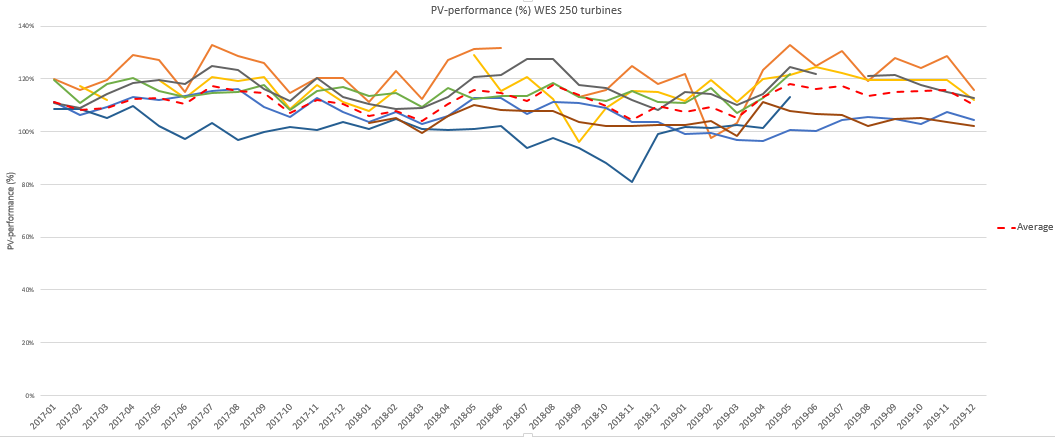 PV performance WES250 2017-2019